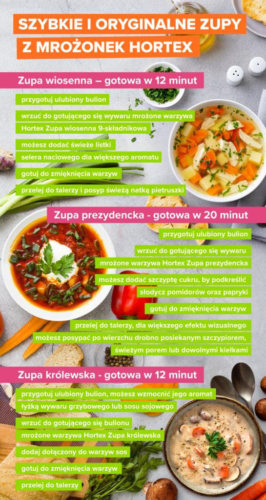 Szybkie ioryginalne zupy zmrożonek Hortex - infografika