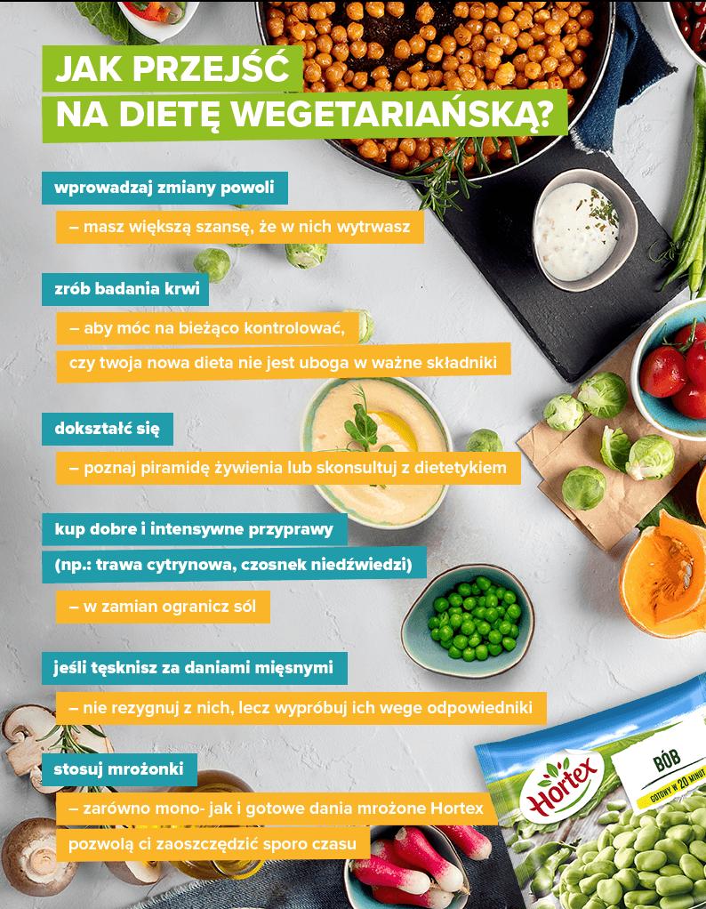 Jak przejść na dietę wegetariańską? - infografika