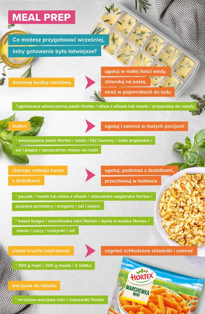 Meal prep - infografika