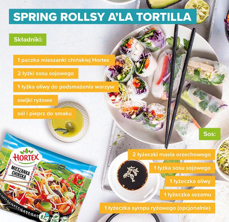 Spring rollsy a'la tortilla - infografika